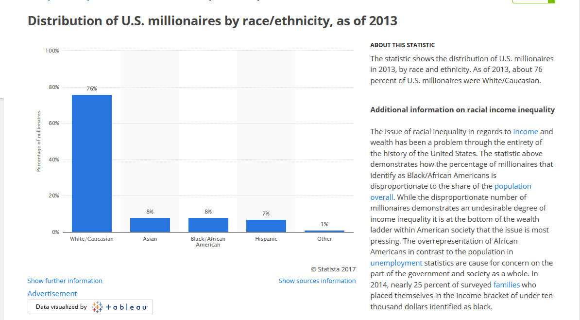 white privileged millionaires